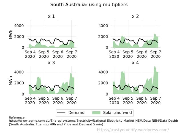 AEMO South Australia (charts0011a) multipliers
