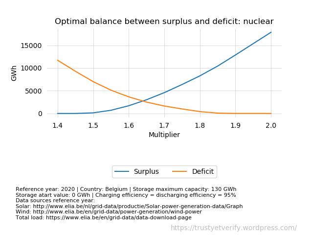Chart0013: Belgium: Optimal balance between surplus and deficit - nuclear